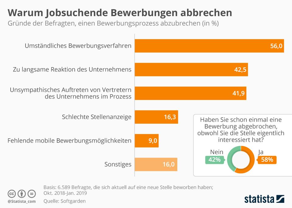 Infografik: Warum Jobsuchende Bewerbungen abbrechen | Statista