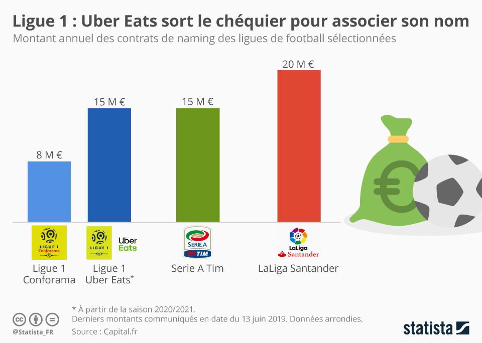 Infographie: Uber Eats sort le chéquier pour associer son nom à la Ligue 1 | Statista