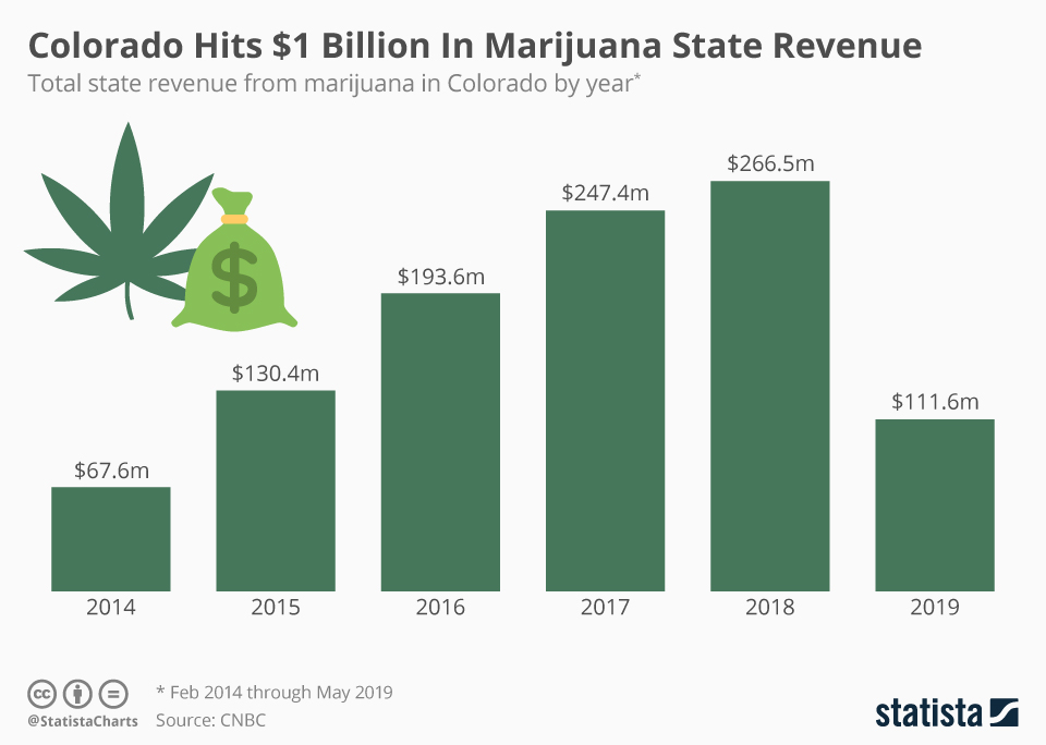 Infographic: Colorado Hits $1 Billion In Marijuana State Revenue | Statista