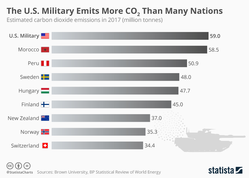 Infographic: The U.S. Military Emits More CO2 Than Many Nations | Statista