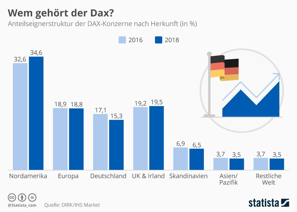 Infografik: Wem gehört der Dax? | Statista