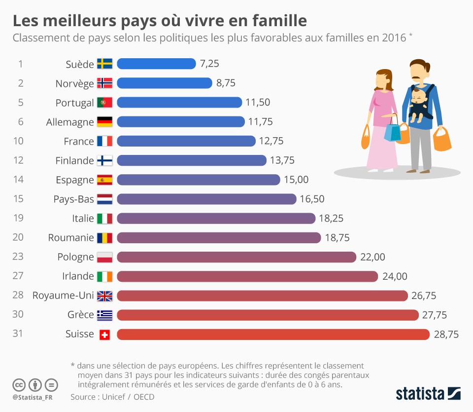 Infographie: Les meilleurs pays où vivre en famille | Statista