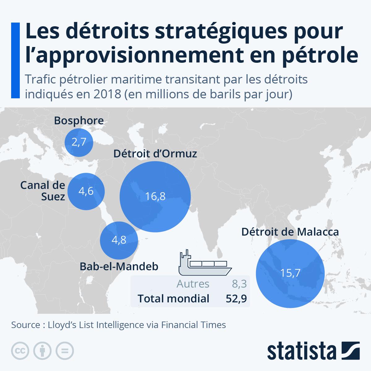 Infographie: Les détroits maritimes stratégiques pour l'économie mondiale | Statista