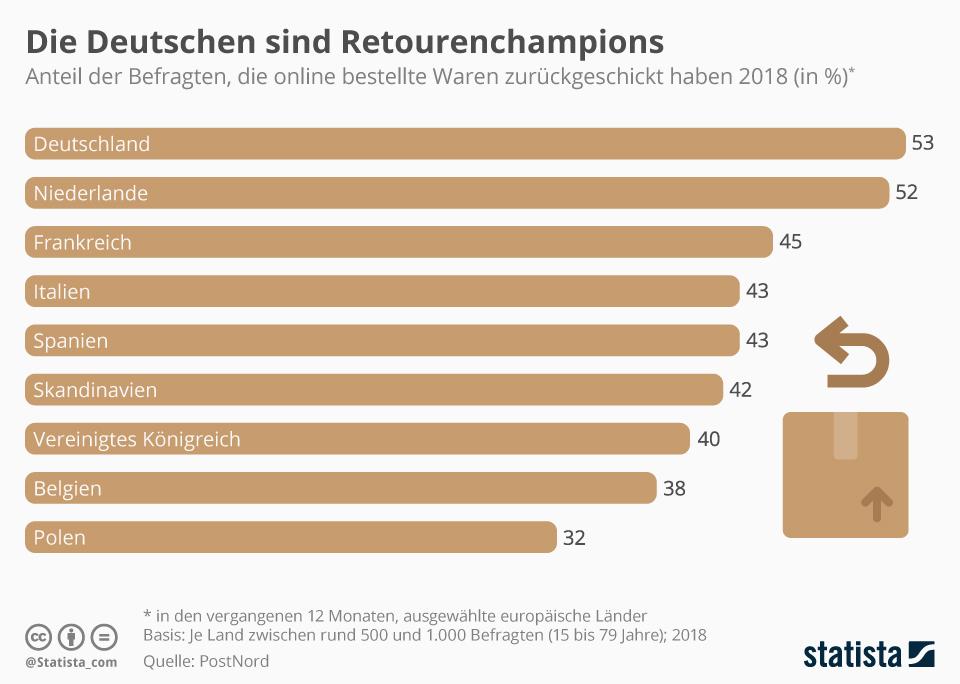 Infografik: Die Deutschen schicken am häufigsten Ware zurück | Statista