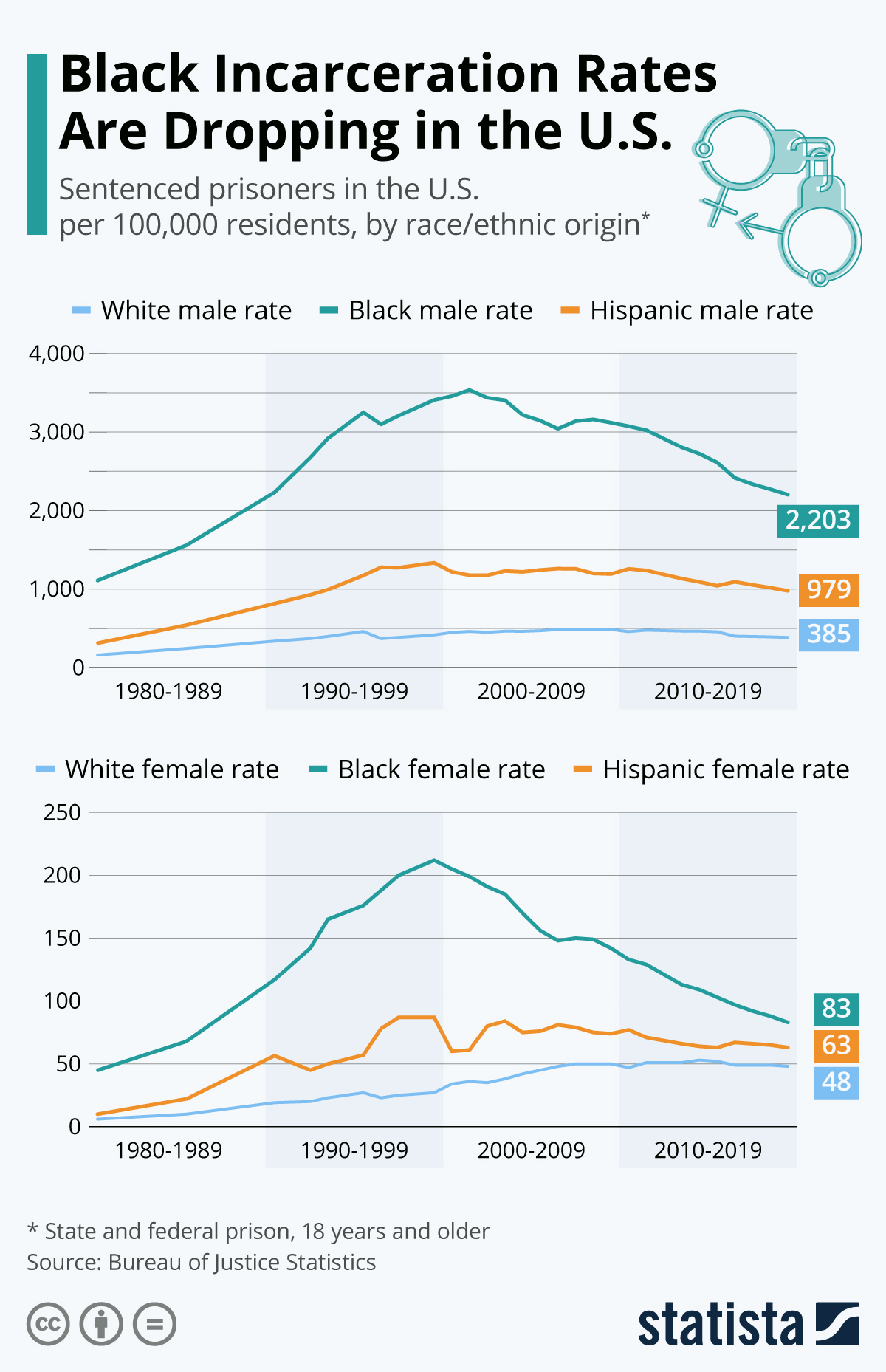 Infographic: Black Incarceration Rates Are Dropping in the U.S. | Statista