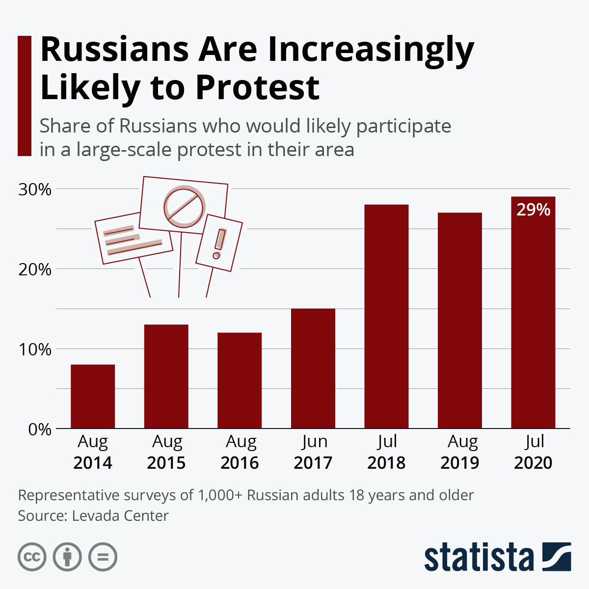 Infographic: Russians Are Increasingly Likely to Protest | Statista