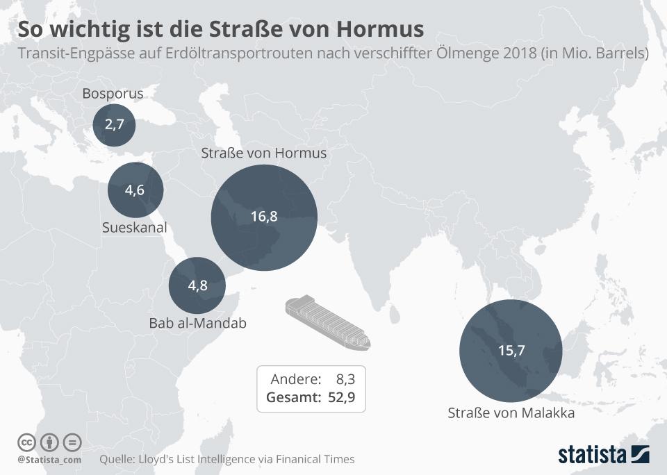 Infografik: So wichtig ist die Straße von Hormus | Statista