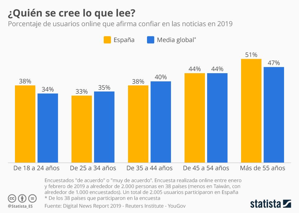 Infografía: ¿Cuanto más mayor, más crédulo?  | Statista