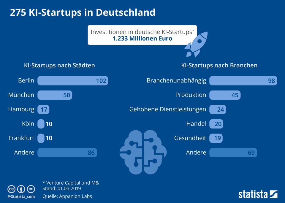 Infografik: KI-Startups in Deutschland im Überblick | Statista