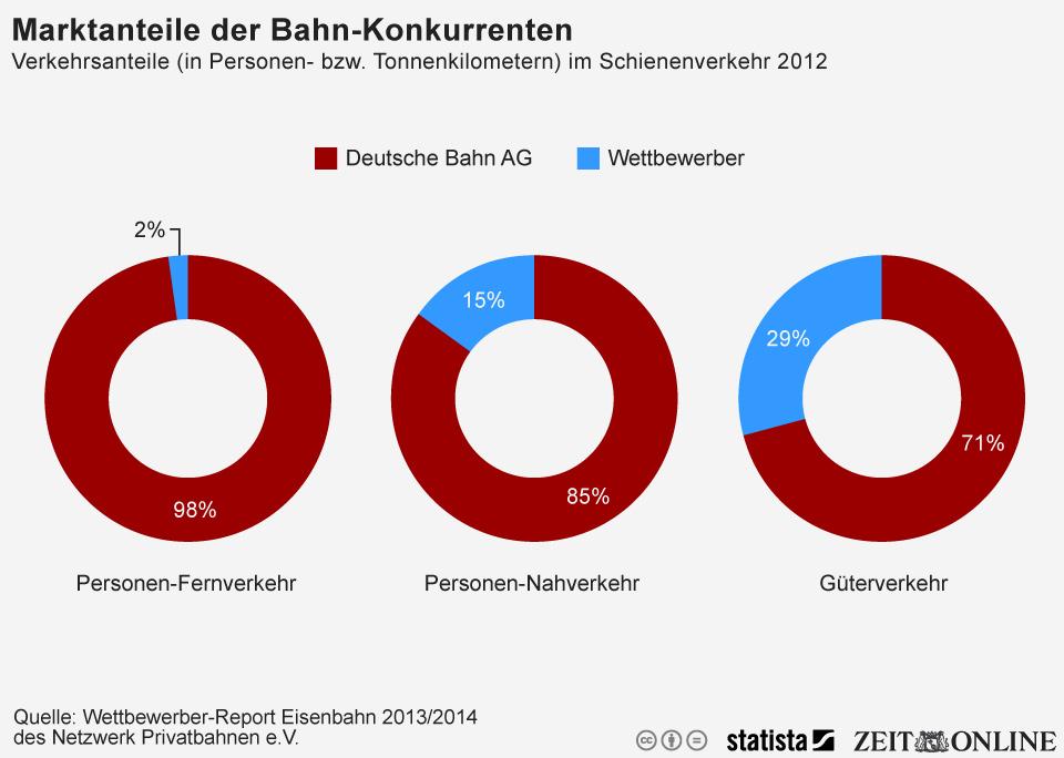 Infografik: Deutsche Bahn beinah konkurrenzlos   Statista