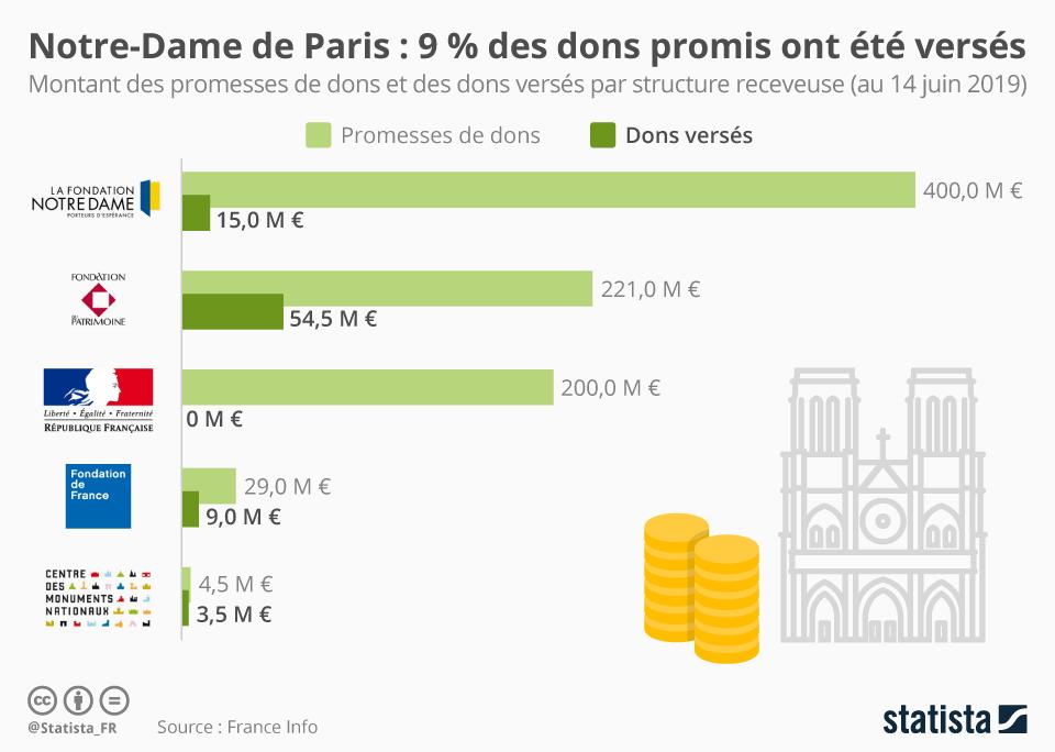 Infographie: 9 % des dons pour reconstruire Notre-Dame ont été versés | Statista
