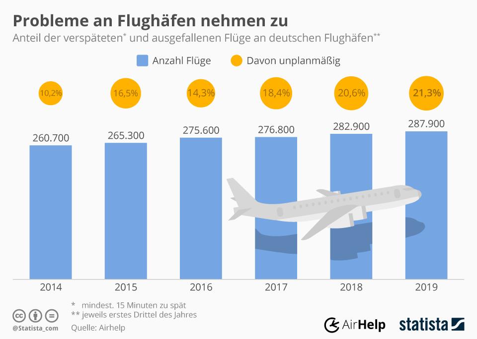 Infografik: Immer mehr Flüge verspäten sich oder fallen aus | Statista