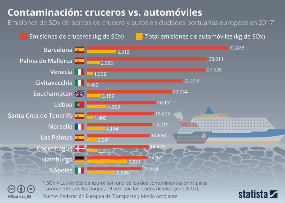 Infografía: Contaminación: barcos de crucero vs. automóviles | Statista