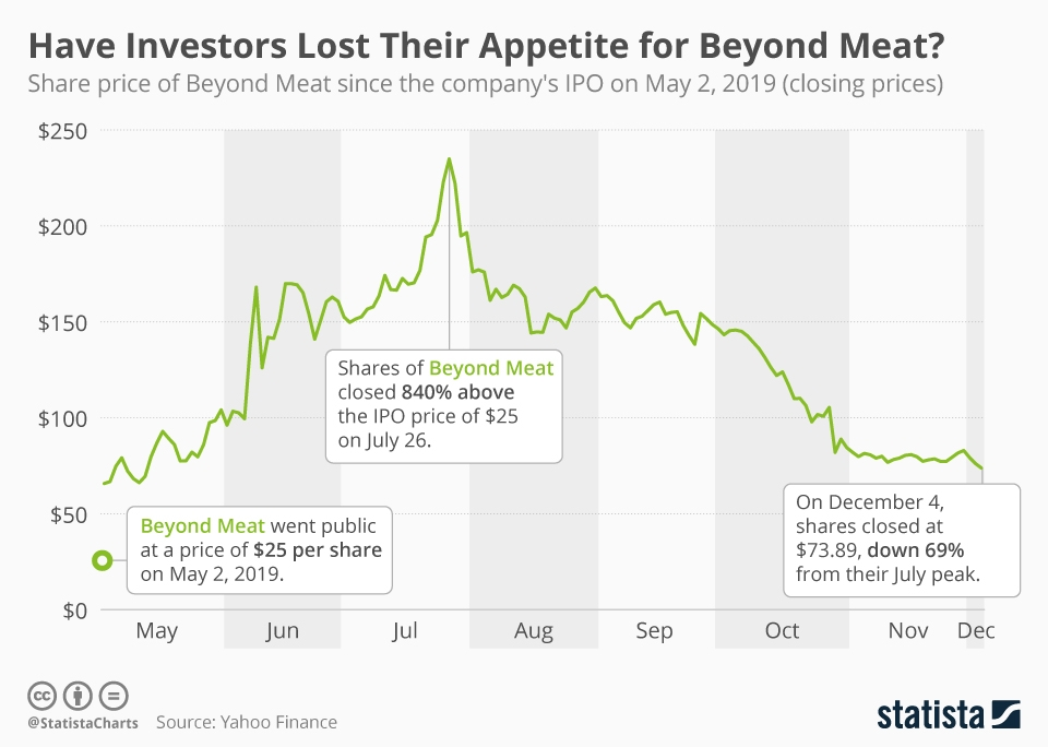 Infographic: Have Investors Lost Their Appetite for Beyond Meat? | Statista