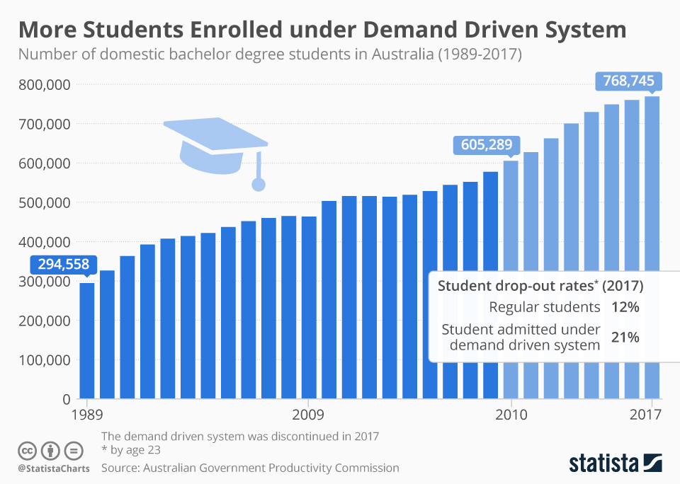 Infographic: More Aussi Students Enrolled in University under Demand Driven System   Statista