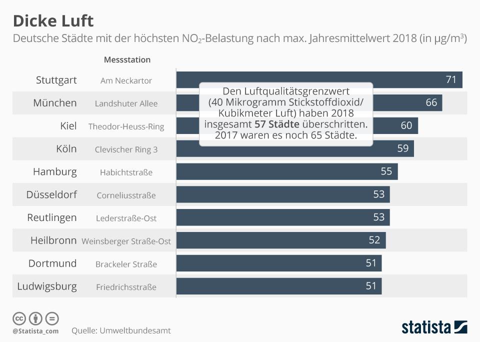 Infografik: In diesen Städten herrscht dicke Luft | Statista