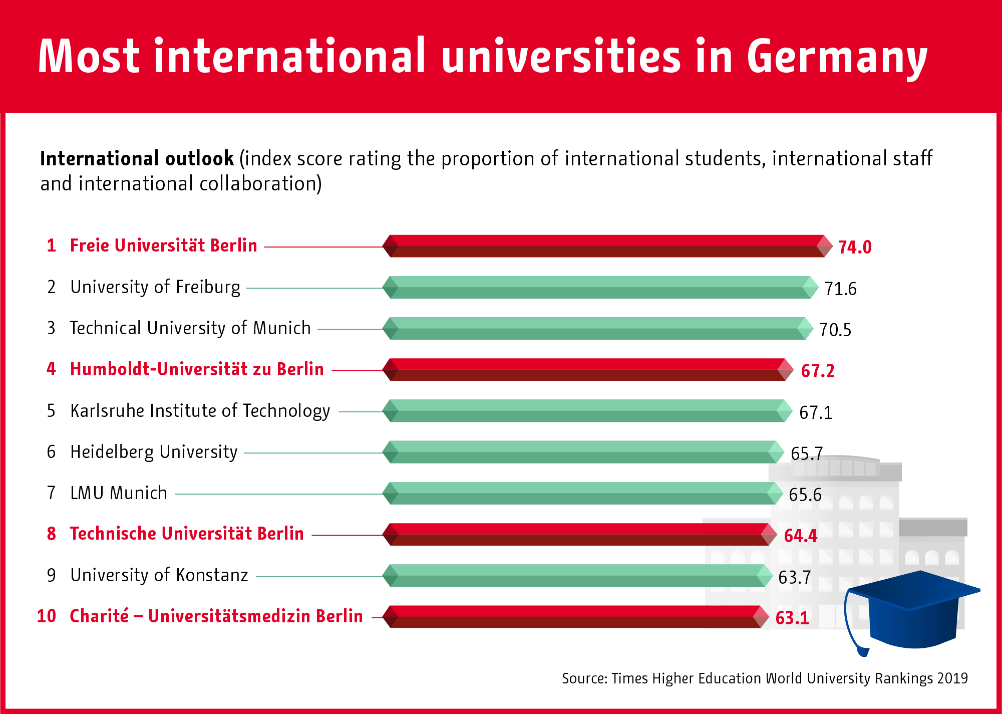 Infographic: The most international universities in Germany   Statista
