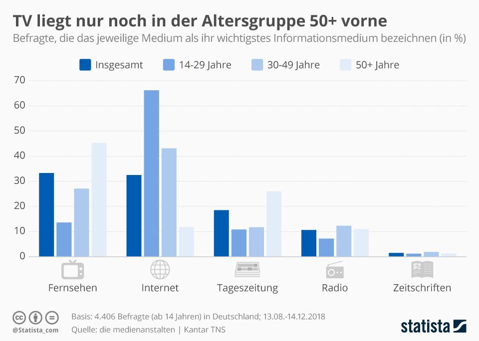 Infografik: TV liegt nur noch in der Altersgruppe 50+ vorne | Statista