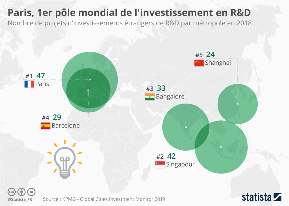 Infographie: Paris devient le premier pôle mondial de l'investissement en R&D | Statista