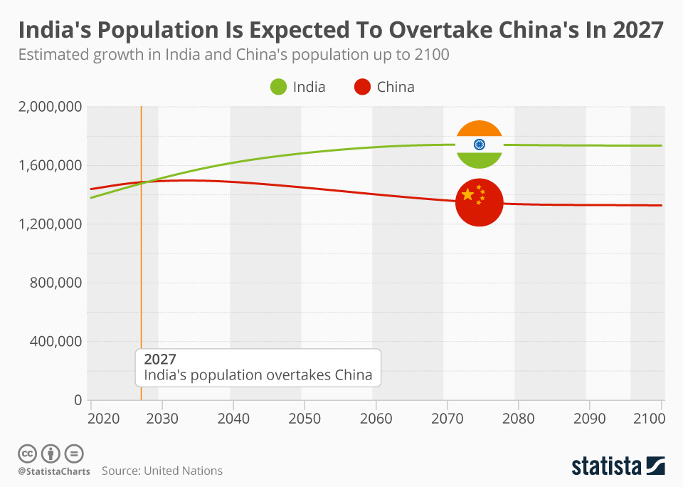 Infographic: India's Population Is Expected To Overtake China's In 2027 | Statista