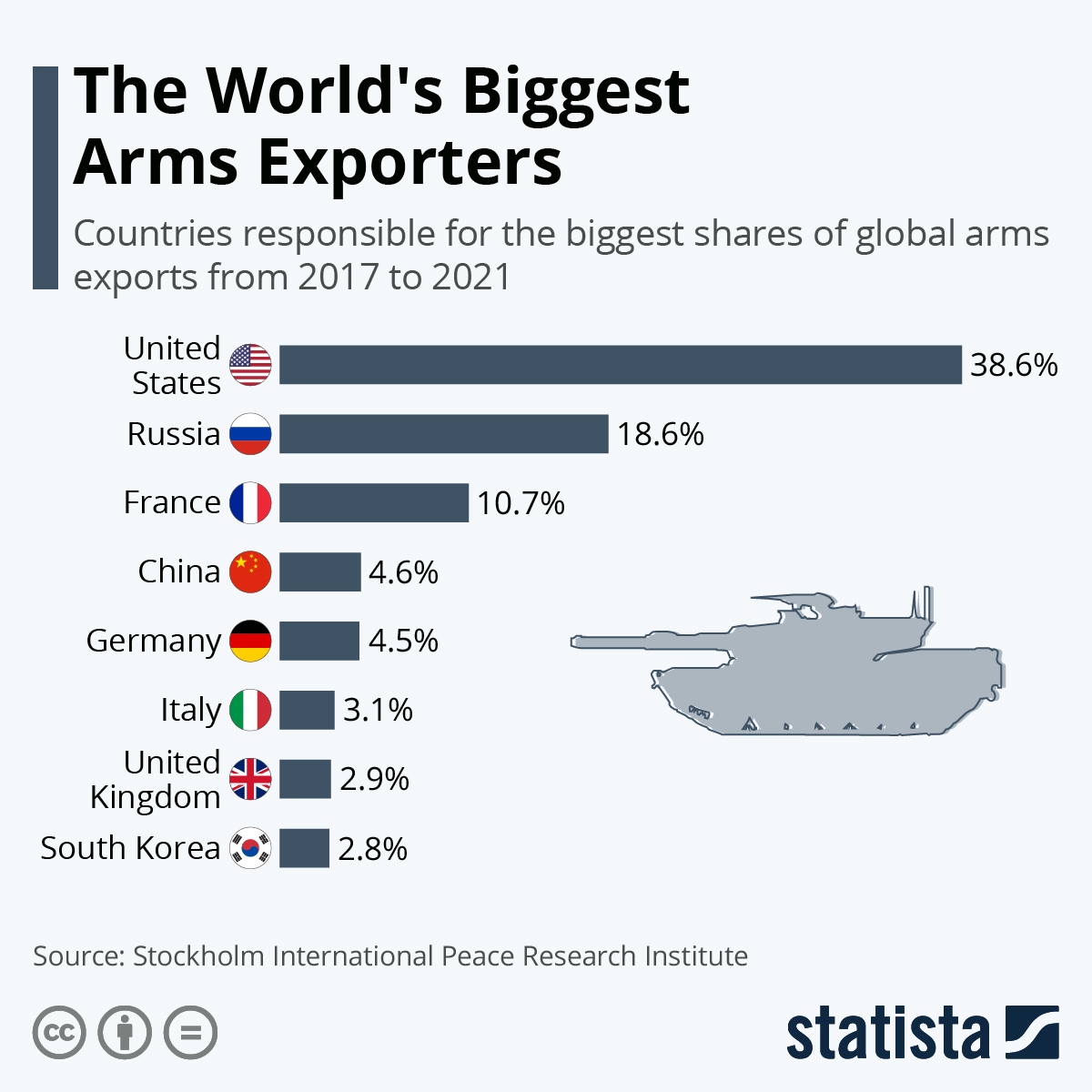 Infographic: U.S. Still Accounts For The Bulk Of Global Arms Exports | Statista