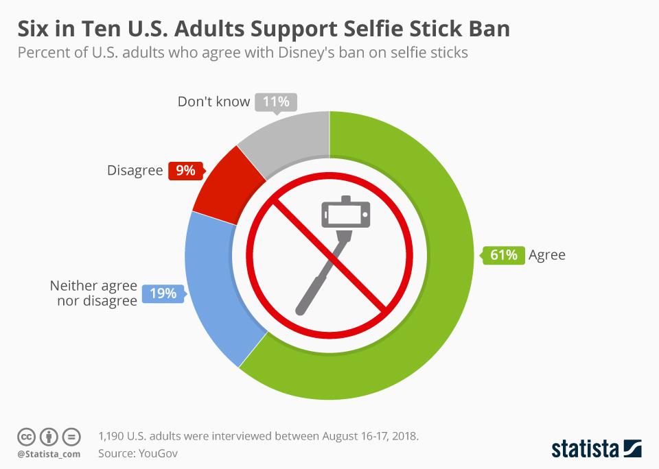Infographic: Six in Ten U.S. Adults Support Selfie Stick Ban | Statista