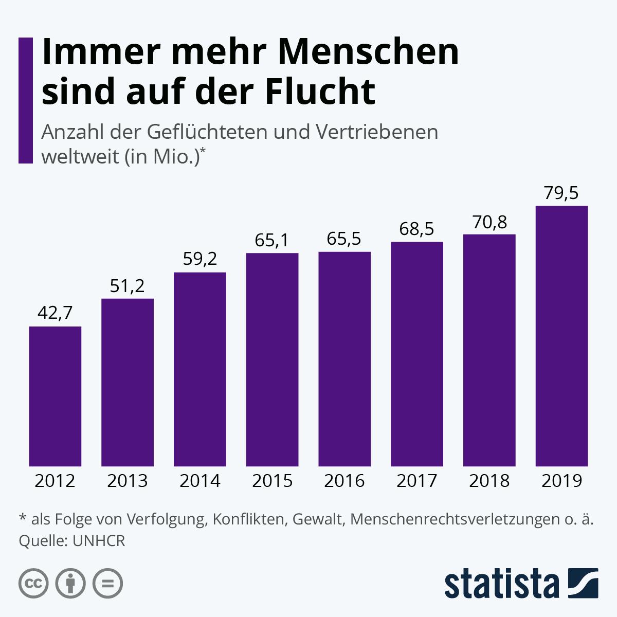 Infografik: So viele Menschen auf der Flucht wie nie | Statista
