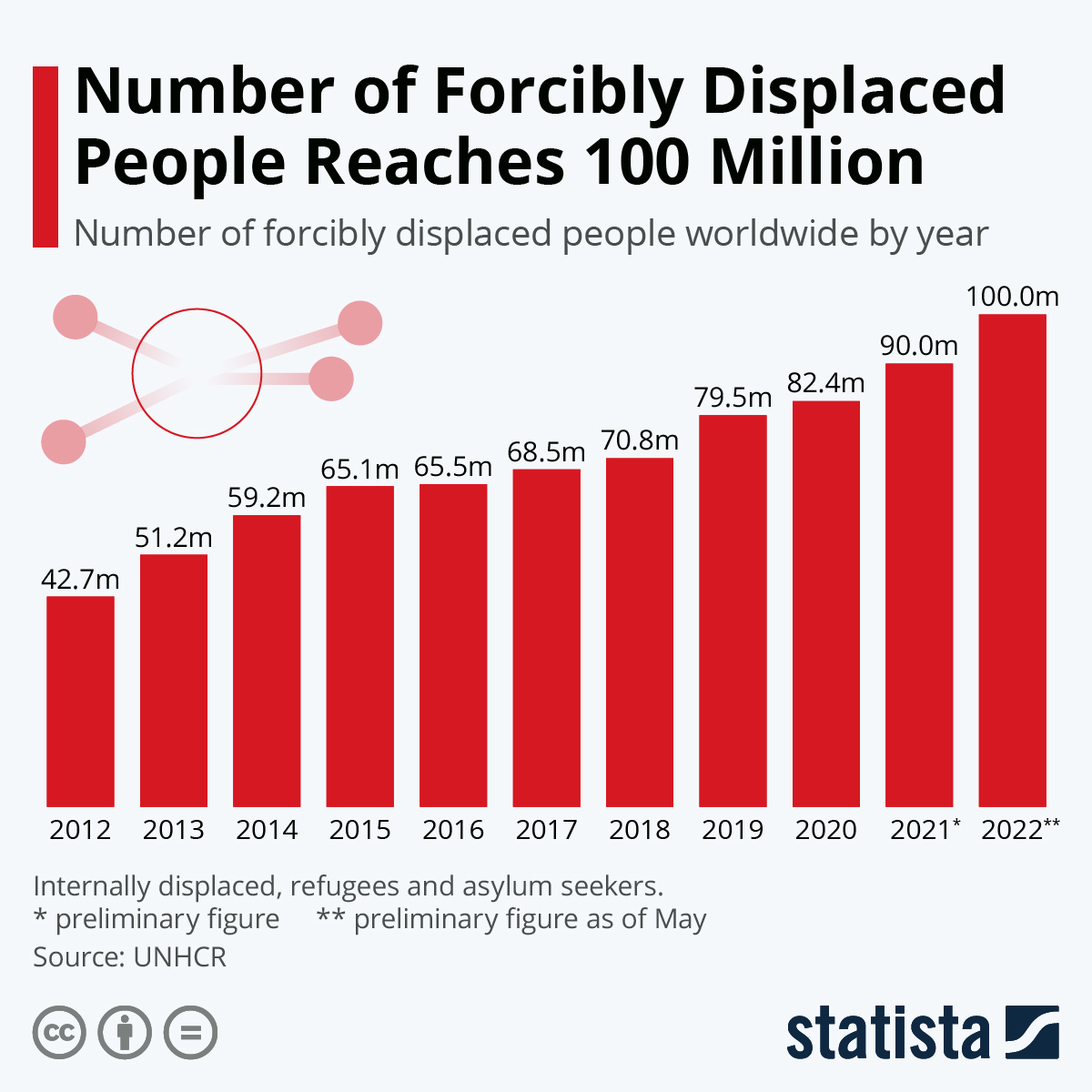 Infographic: Number of Forcibly Displaced People at Record High | Statista