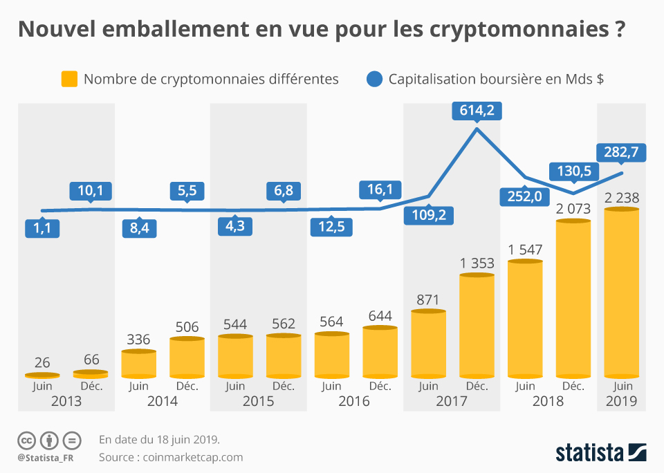 Infographie: Nouvel emballement en vue pour les cryptomonnaies ? | Statista