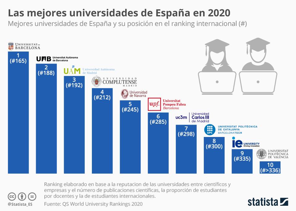 Infografía: Las mejores universidades de España para estudiar el curso que viene   Statista