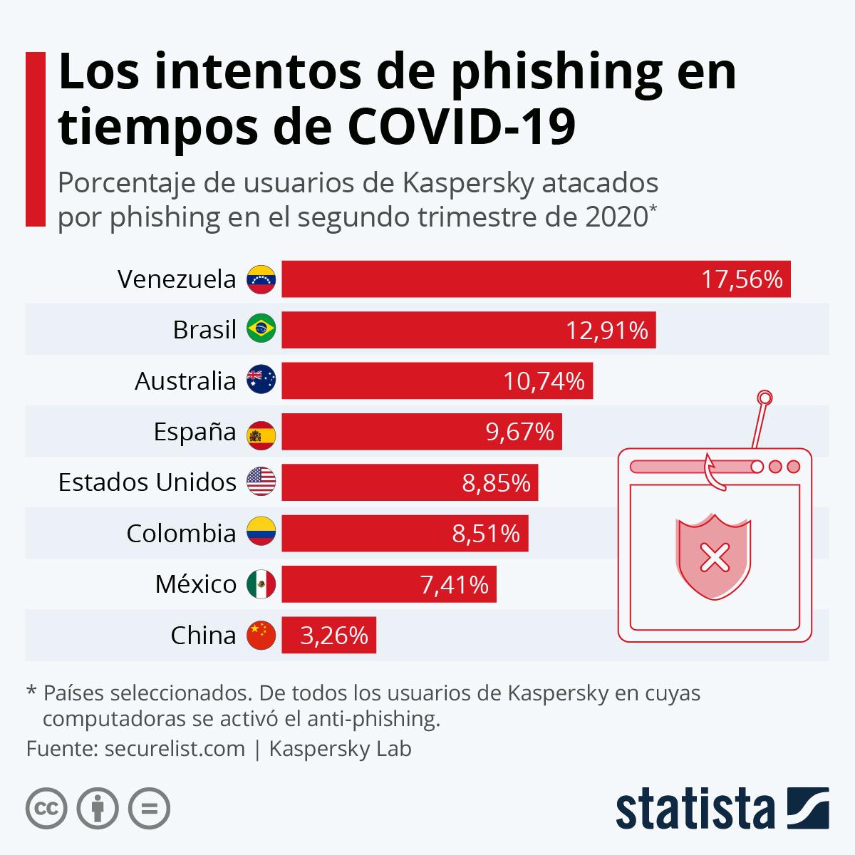 Infografía: Los intentos de phishing en tiempos de COVID-19 | Statista