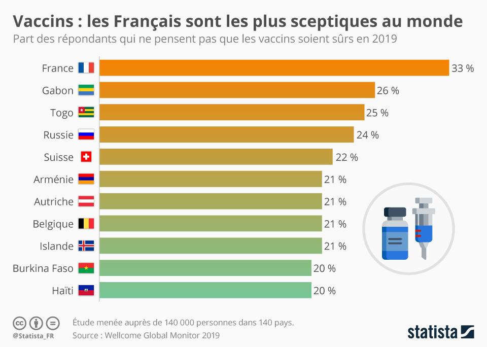 Infographie: Vaccins : les Français sont les plus sceptiques au monde  | Statista