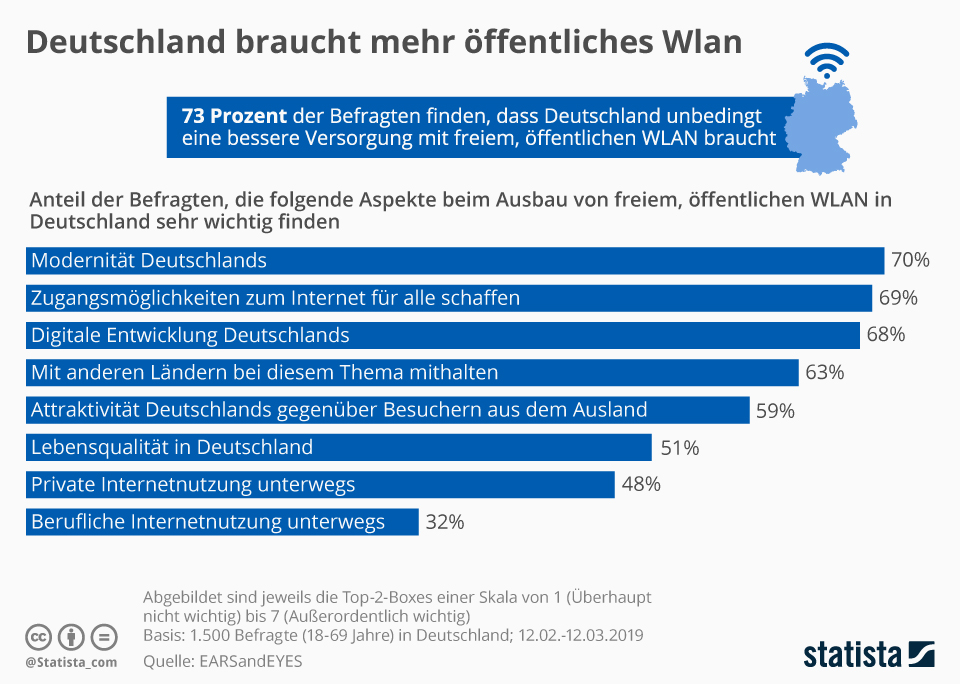 Infografik: Deutschland braucht mehr öffentliches WLAN   Statista