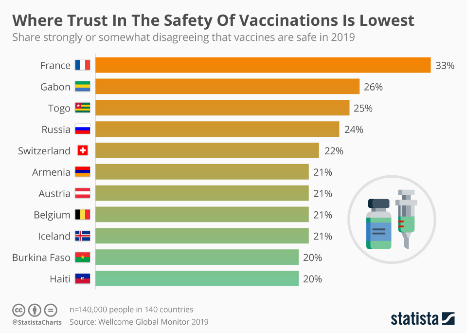 Infographic: Where Trust In The Safety Of Vaccinations Is Lowest | Statista