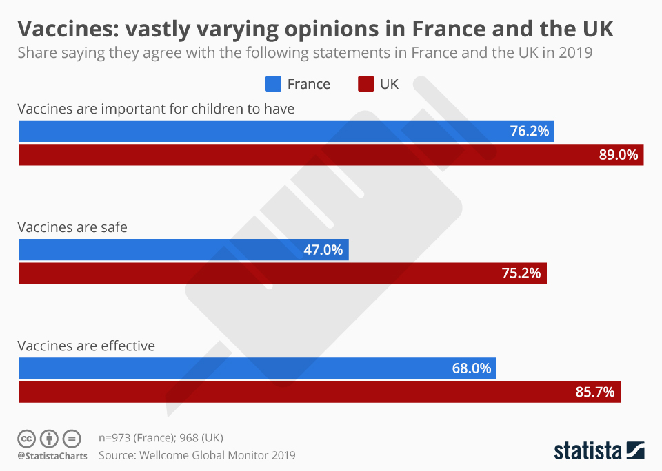 Infographic: Vaccines: vastly varying opinions in France and the UK | Statista