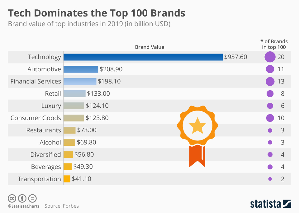 Infographic: Tech Dominates the Top 100 Brands | Statista