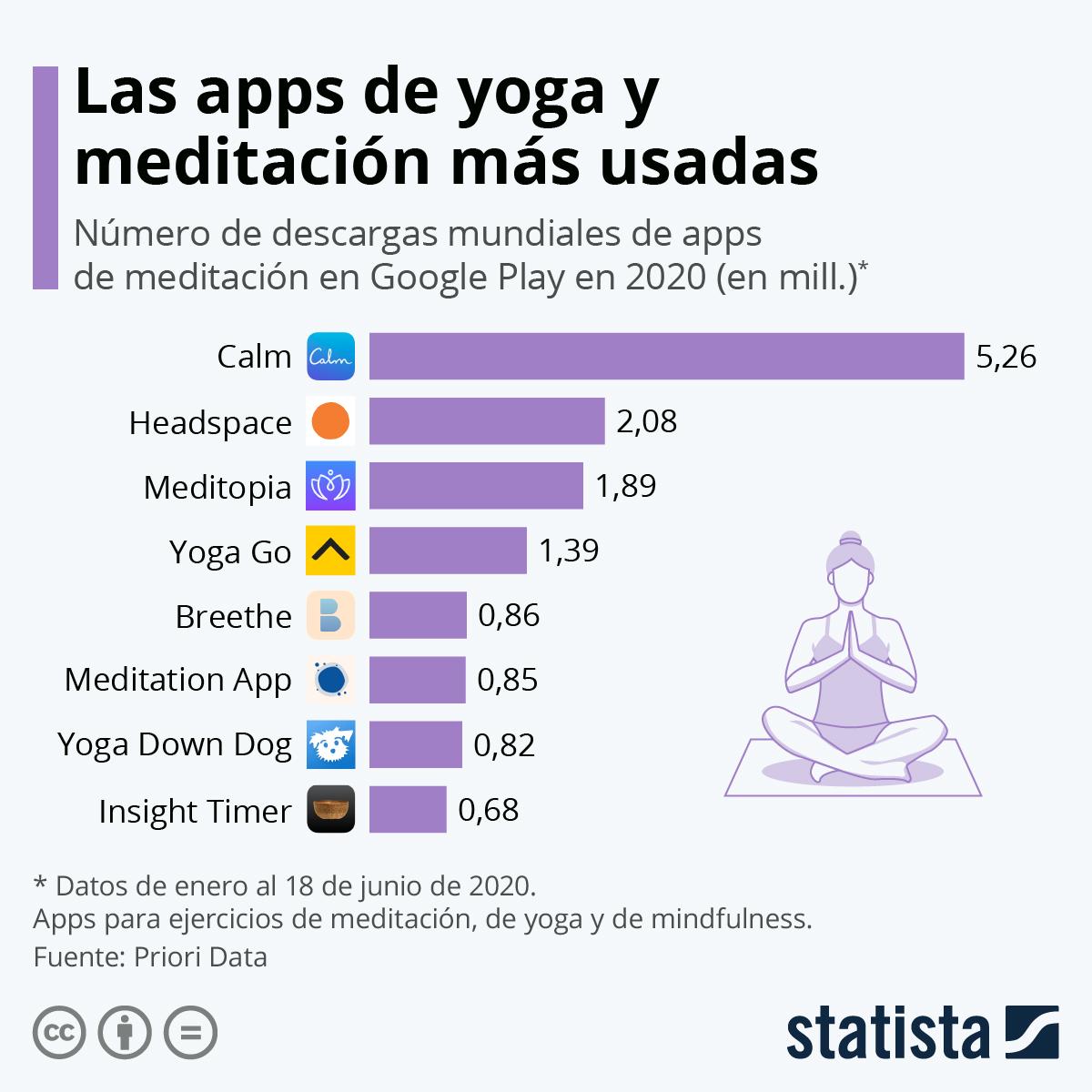 Infografía: Las apps de yoga y meditación preferidas en 2020 | Statista