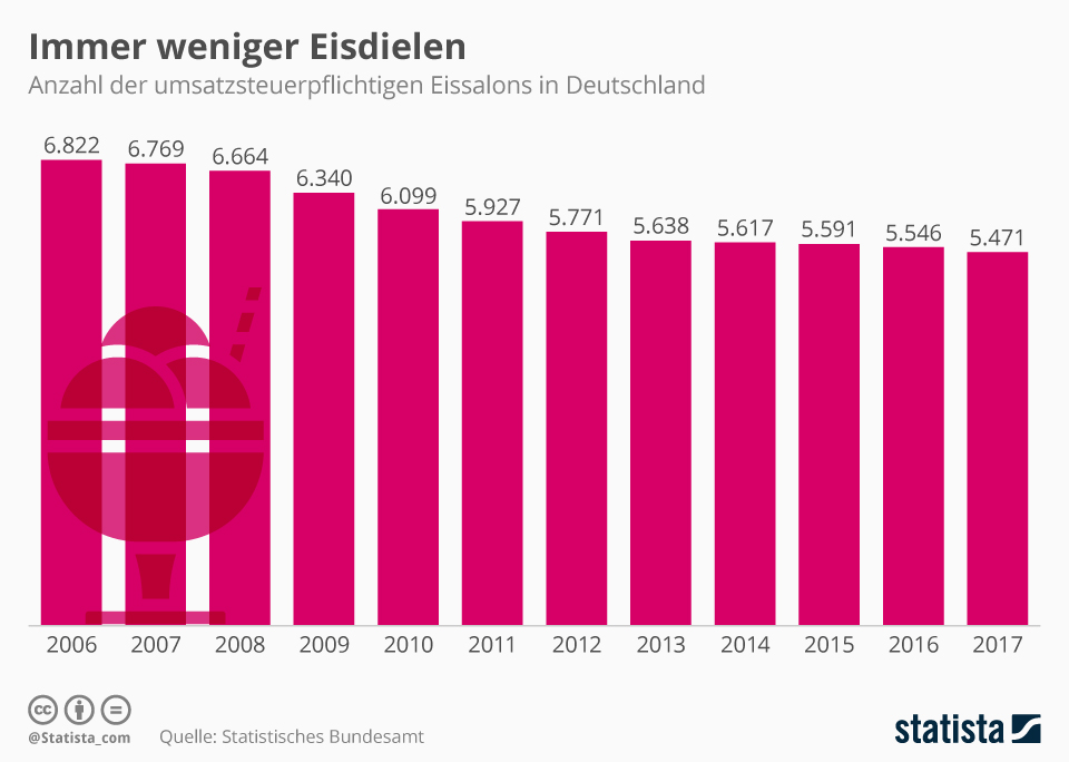 Infografik: Immer weniger Eisdielen in Deutschland | Statista