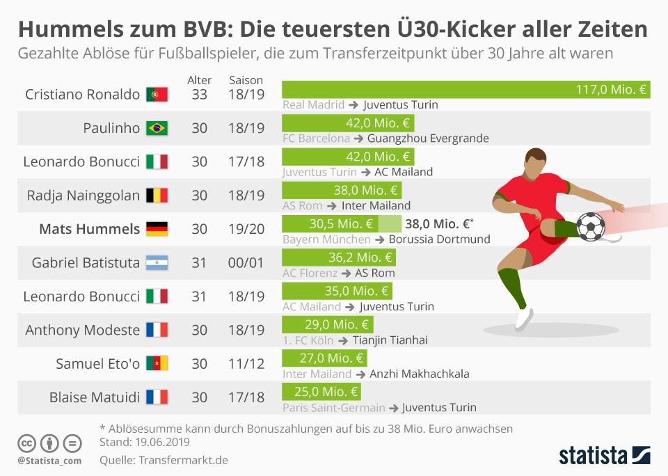 Infografik: Hummels zum BVB: Die teuersten Ü30-Kicker aller Zeiten   Statista