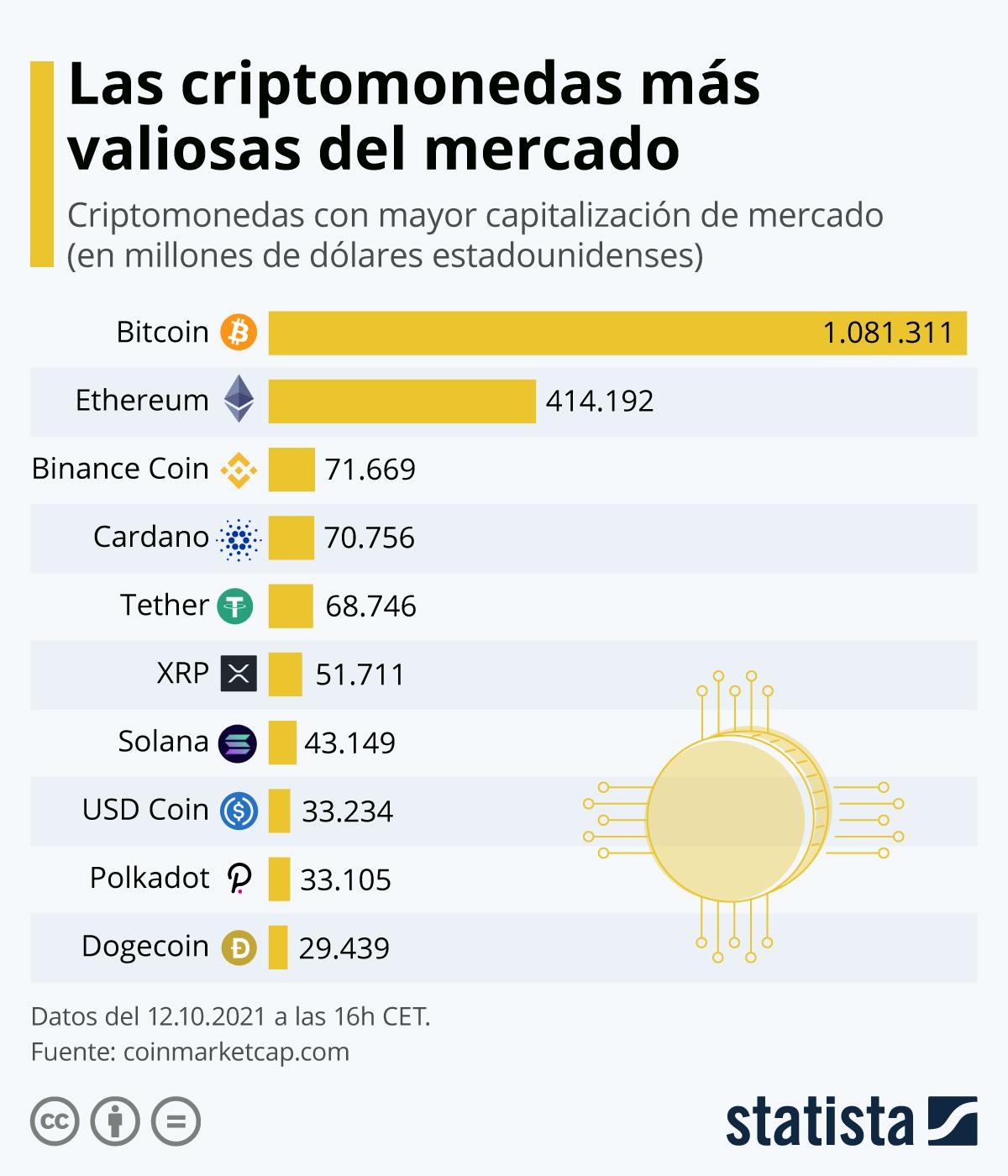 Infografía: Bitcoin y Ethereum, las criptomonedas más importantes en valor de mercado | Statista