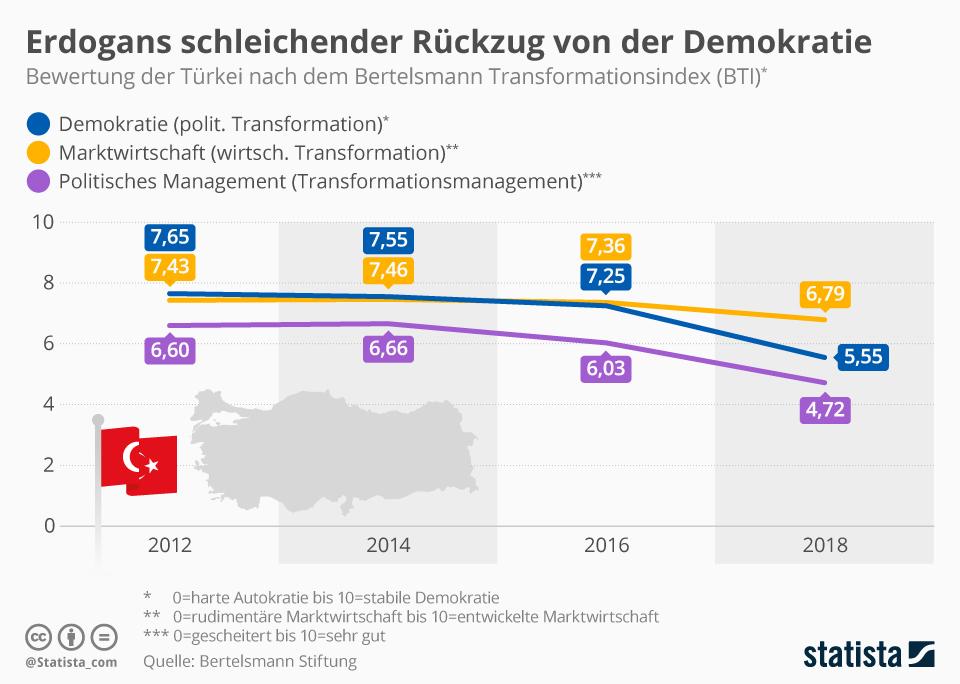 Infografik: Erdogans schleichender Rückzug von der Demokratie | Statista