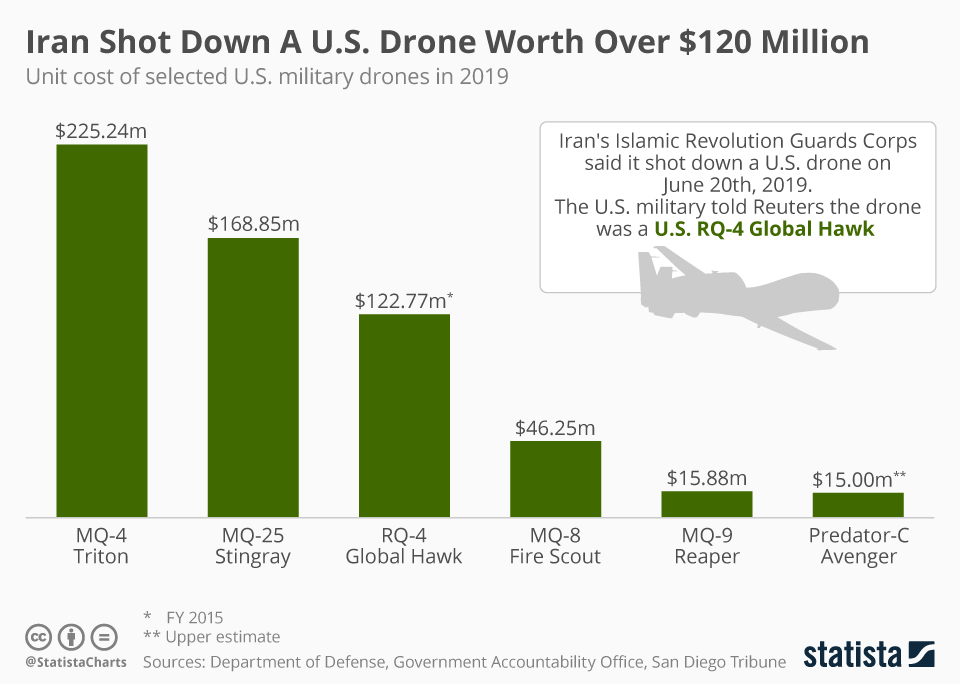 Infographic: Iran Shot Down A U.S. Drone Worth Over $120 Million | Statista