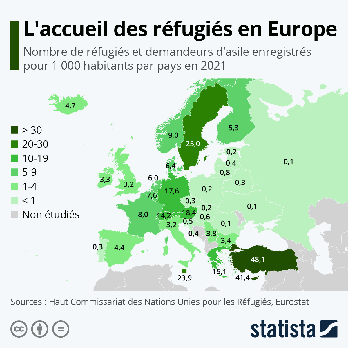 Infographie: Les pays d'Europe qui hébergent le plus de réfugiés | Statista