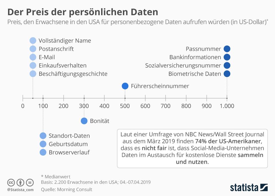Infografik: Der Preis der persönlichen Daten | Statista