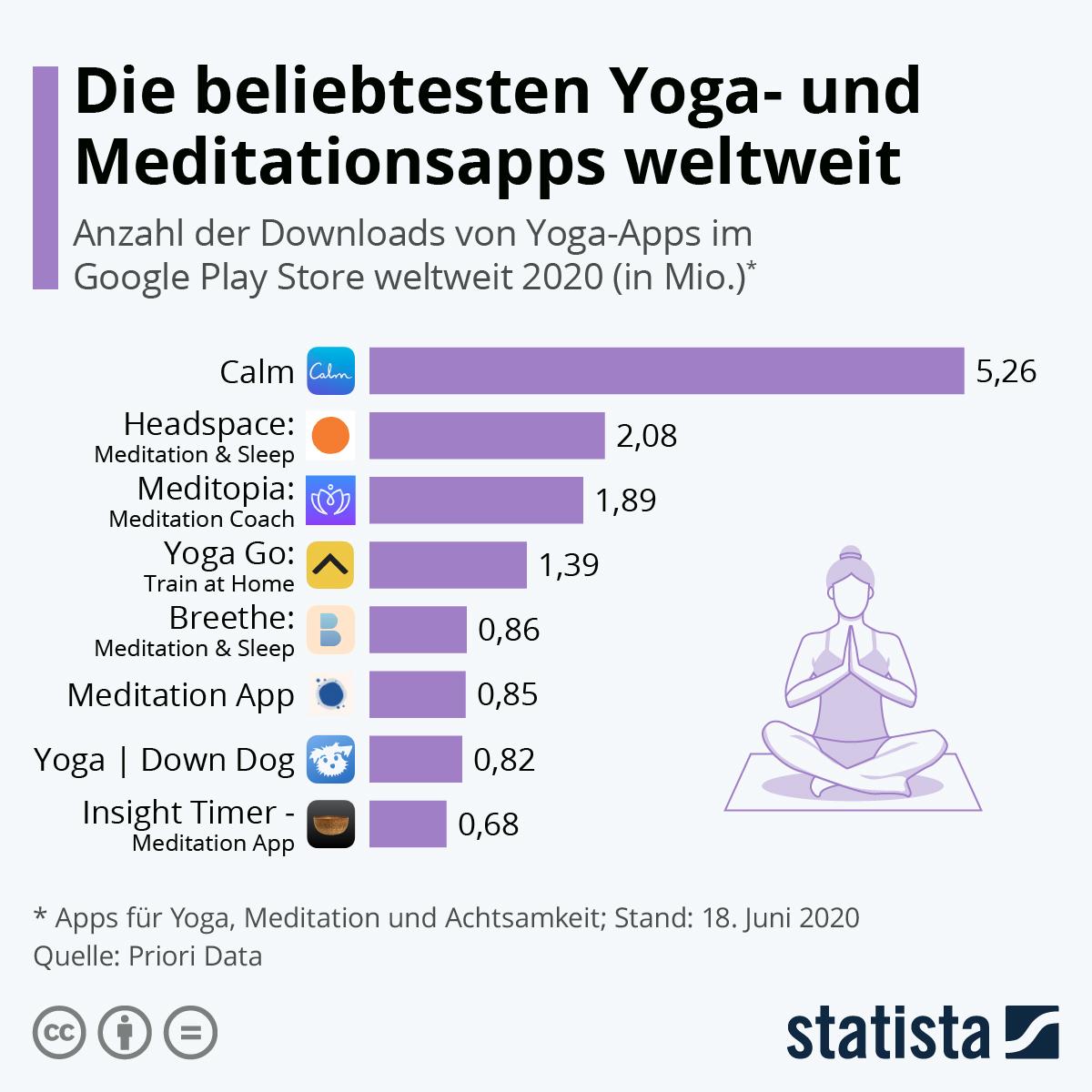 Infografik: Die beliebtesten Yoga- und Meditationsapps weltweit | Statista