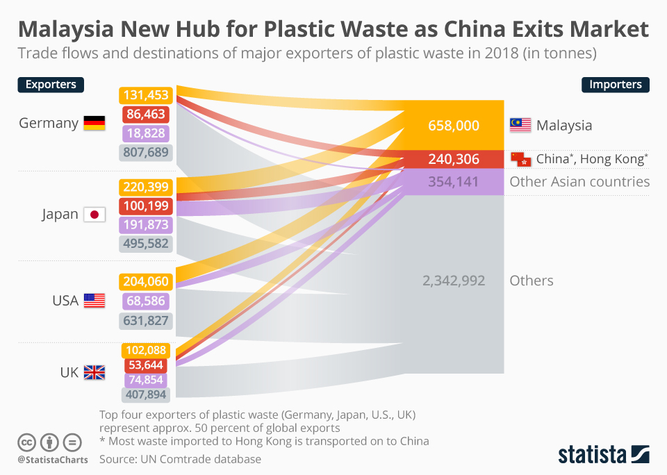Infographic: Malaysia New Hub for Plastic Waste as China Exits Market | Statista
