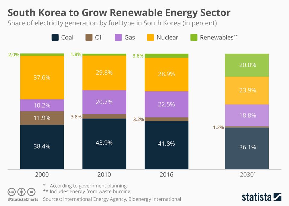 Infographic: Korea's Ambitious Plan to Grow Renewables | Statista