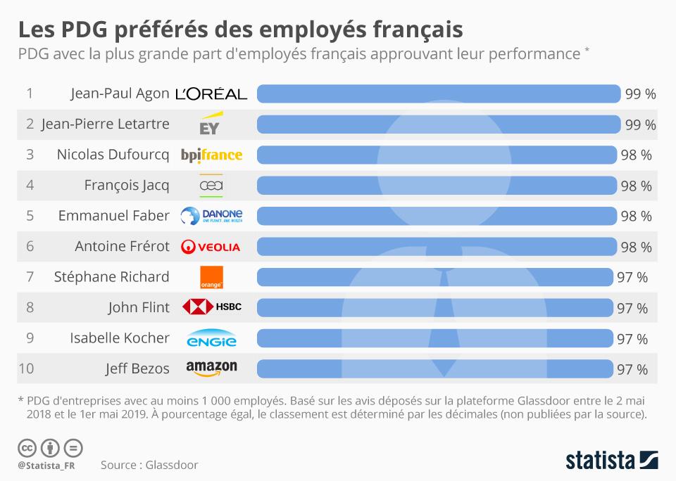 Infographie: Les PDG préférés des employés Français | Statista