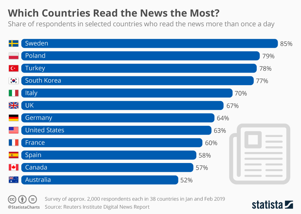 Infographic: Which Countries Read the News the Most? | Statista
