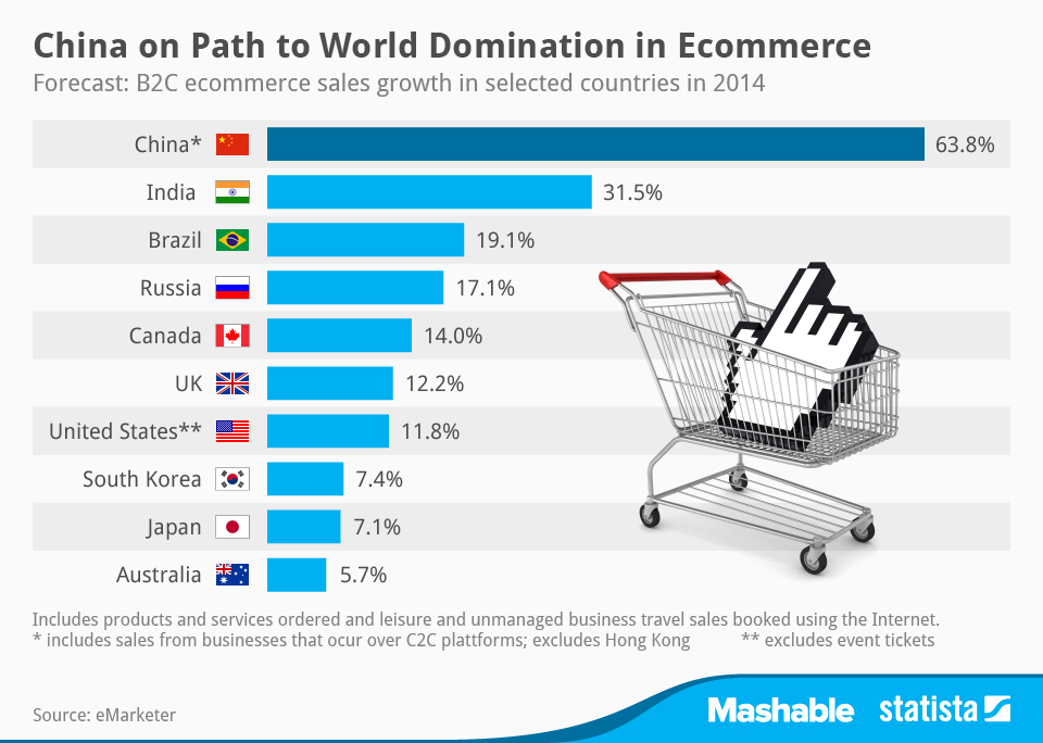 Infographic: China On Path to World Domination in Ecommerce | Statista